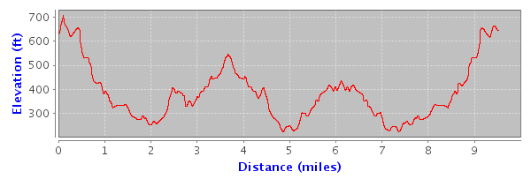 Map Pedometer • View topic   Elevation/Altitude Graphs are now